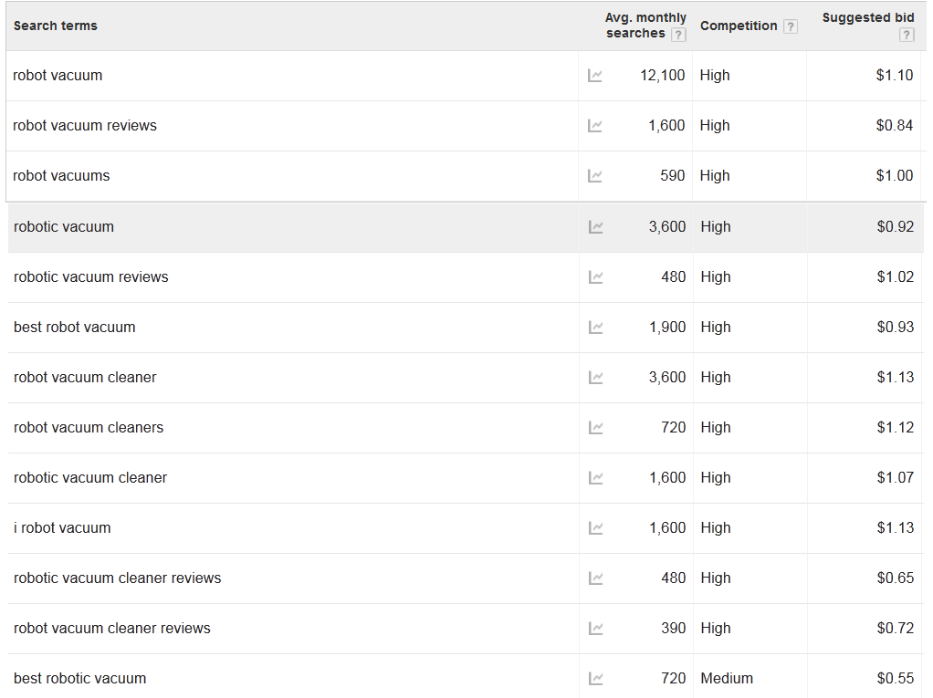 adsense keyword research