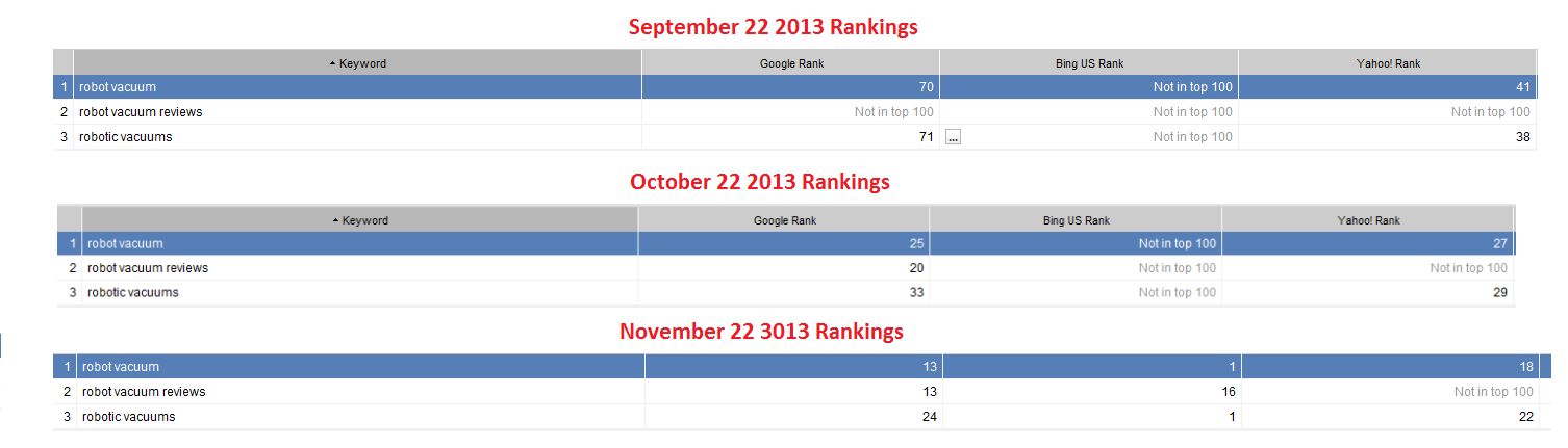 steady increase website rankings