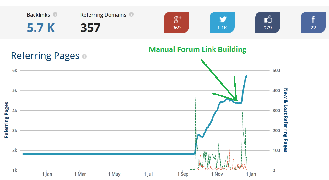 increase backlinks with forum seo
